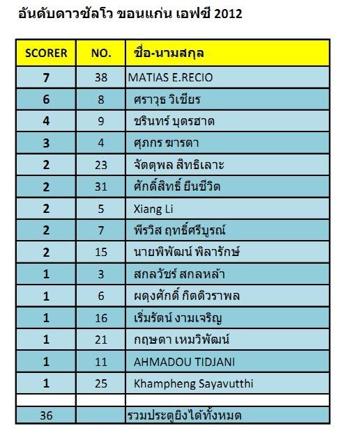 topscorer-kkfc-2012
