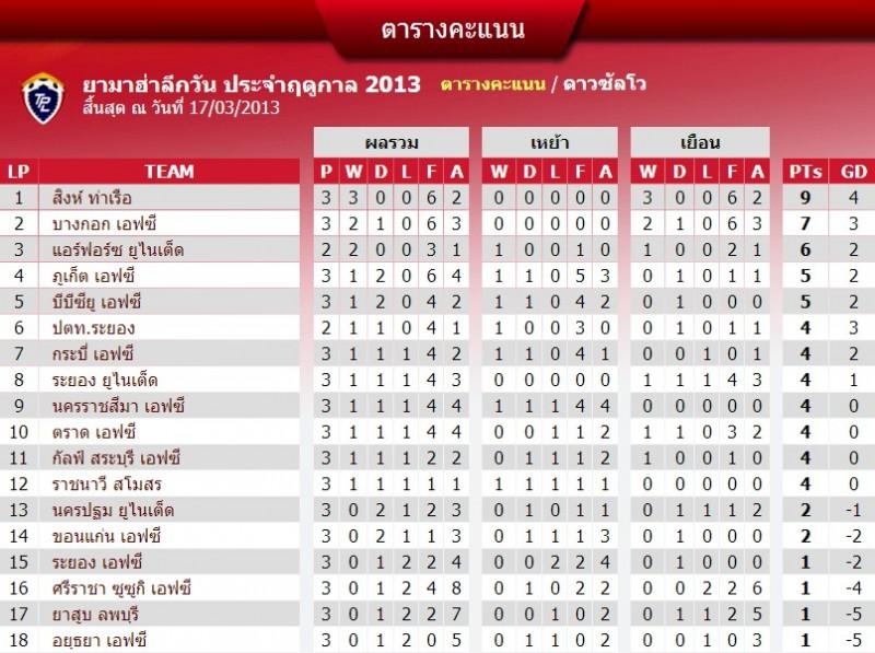 table3khonkaenfc